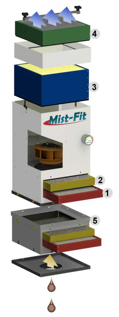 Mist Fit Mist Collector Labeled Diagram